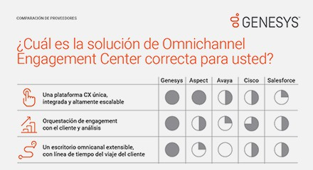145aad7b omnichannel engagement center thumbnails eswhich solution is right for you vc resource center es