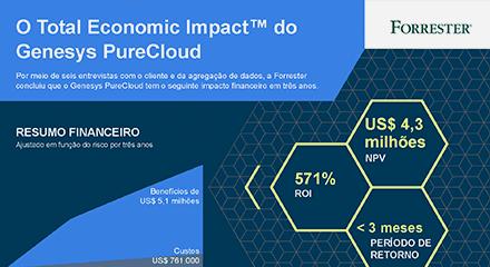 Purecloud tei infographic resource center pt