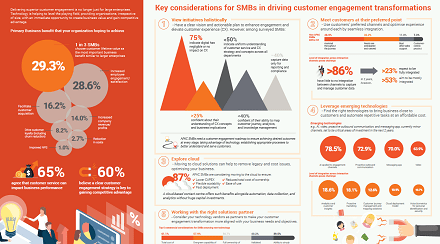 Frost apac smb customer service trends infographic resource img