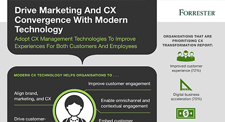 Drive marketin and cx convergence with modern technology resource thumbnail 3d en