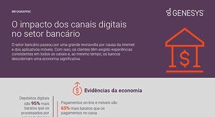 689f882a o impacto dos canais digitais no setor bancaìrio ig resource center pt