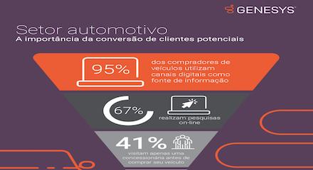 A importancia da conversao de clientes no setor automotivo