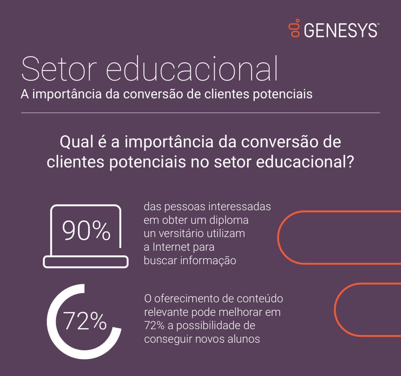 A importancia na conversao de clientes no setor educacional