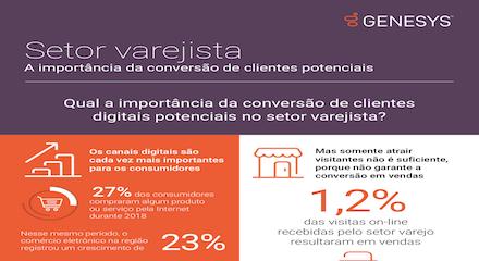 A importancia da conversão de clientes no setor varejista