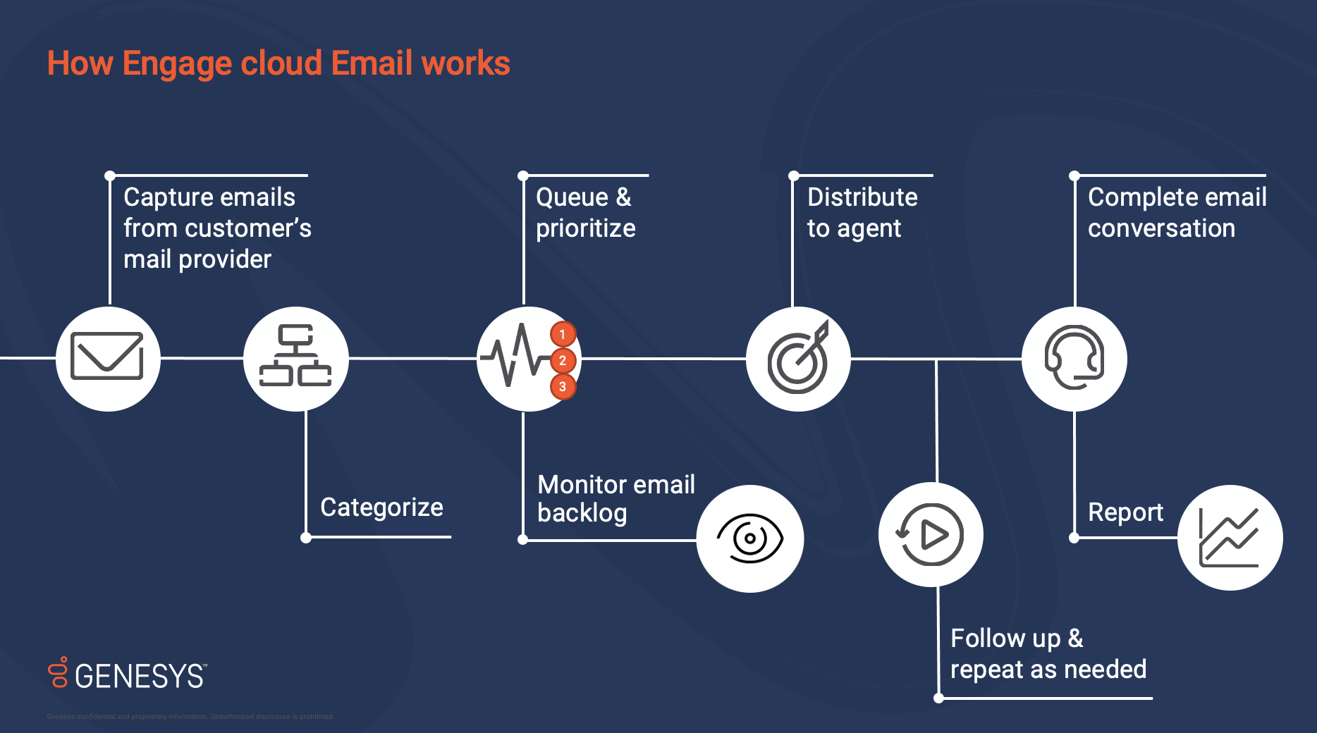 Engage cloud email blog