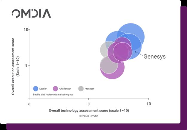 Omdia bubble chart@2x