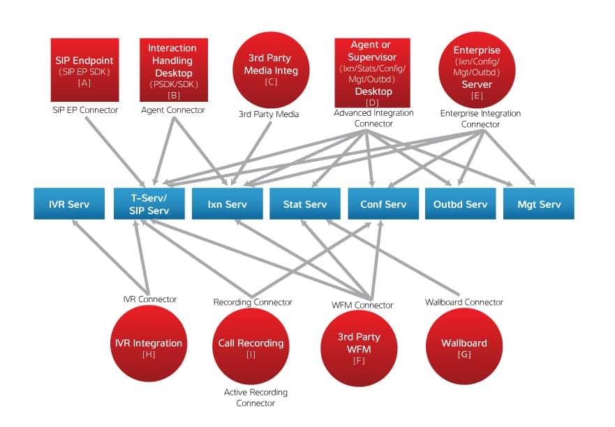 Sdk diagram image