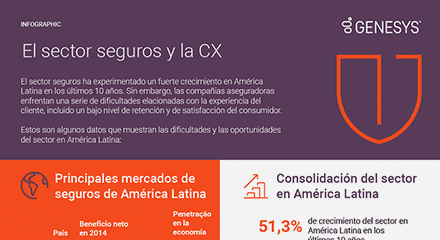 A0e2b1a3 el sector seguros y la cx resource center in es