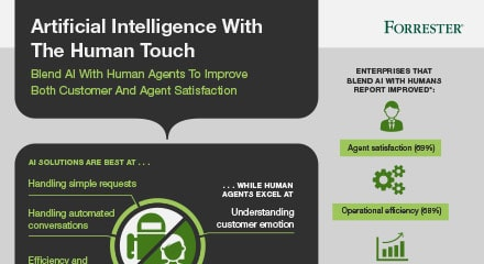Ai with the human touch resource center ig en