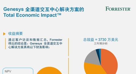 Fdb41d1e forrester tei report infographic resourcethumbnail cn