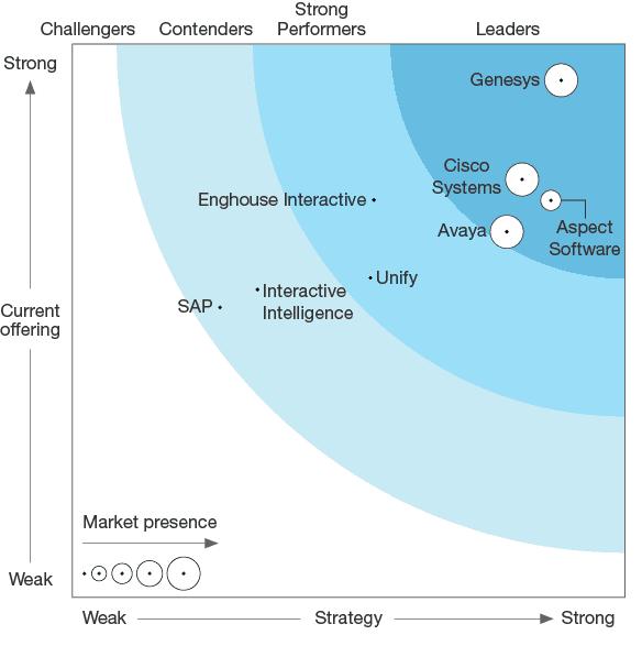 Forrester wave enterprise graph