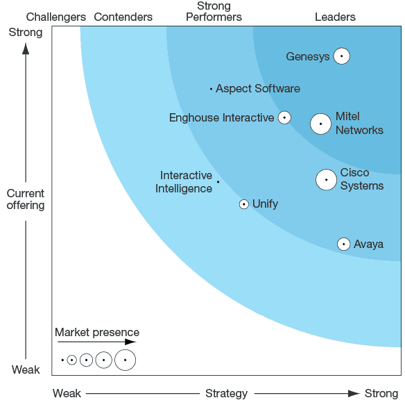 Forrester wave mid sml graph