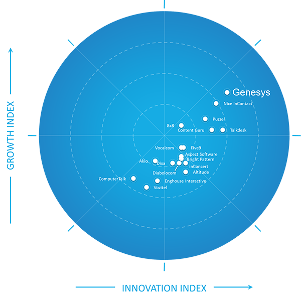 Frost growth innovation index 2020