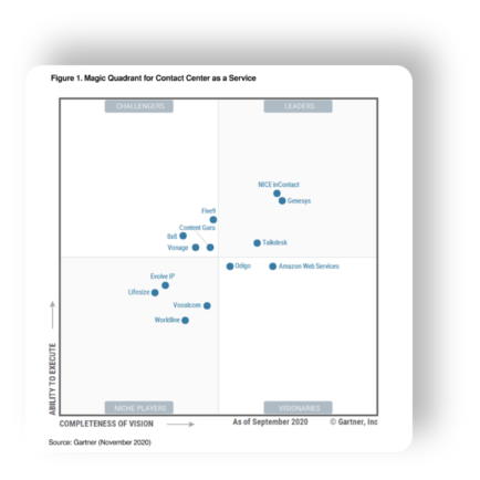 Gartner quadrant ccaas shot 350
