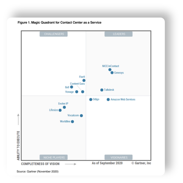 Gartner quadrant ccaas shot