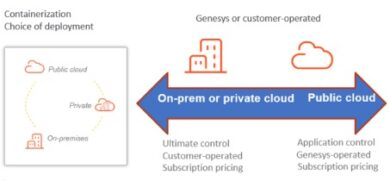 Genesys Cloud Engage